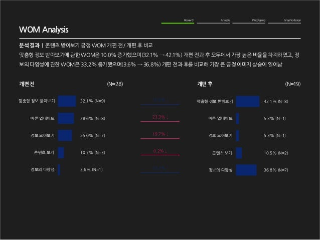Graphic design  Analysis  Prototyping  Research  WOM Analysis  분석 결과   콘텐츠 받아보기 긍정 WOM 개편 전 / 개편 후 비교  맞춤형 정보 받아보기에 관한 WOM...