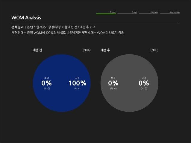Graphic design  Analysis  Prototyping  Research  WOM Analysis  분석 결과   콘텐츠 즐겨찾기 긍정/부정 비율 개편 전 / 개편 후 비교  개편 전  개편 후  (N=4)...