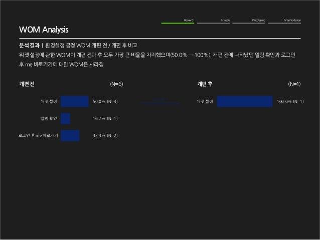 Graphic design  Analysis  Prototyping  Research  WOM Analysis  분석 결과   환경설정 긍정 WOM 개편 전 / 개편 후 비교  위젯 설정에 관한 WOM이 개편 전과 후 ...