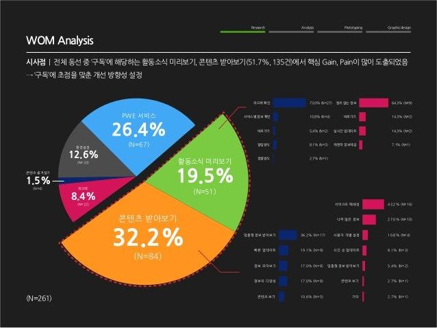 Graphic design  Analysis  Prototyping  Research  WOM Analysis  시사점   전체 동선 중 '구독'에 해당하는 활동소식 미리보기, 콘텐츠 받아보기(51.7%, 135건)에서...