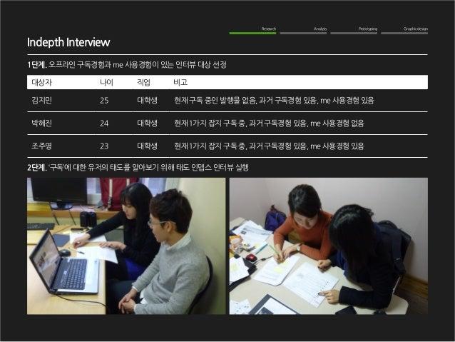 Graphic design  Analysis  Prototyping  Research  Indepth Interview  1단계. 오프라인 구독경험과 me 사용경험이 있는 인터뷰 대상 선정  2단계. '구독'에 대한 유...