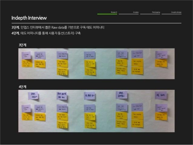Graphic design  Analysis  Prototyping  Research  Indepth Interview  3단계. 인뎁스 인터뷰에서 뽑은 Raw data를 기반으로 구독 태도 어피니티  4단계. 태도 어...