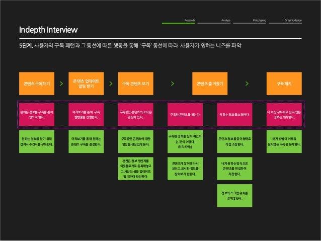 Graphic design  Analysis  Prototyping  Research  Indepth Interview  5단계. 사용자의 구독 패턴과 그 동선에 따른 행동을 통해 '구독' 동선에 따라 사용자가 원하는 ...