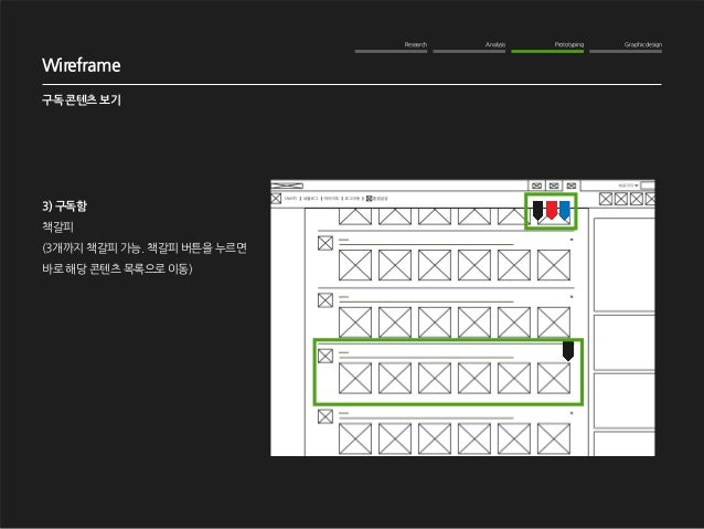 Research Analysis Prototyping Graphic design  WOM Analysis  2012. 10. 16  NAVER me 구독기능 강화  Wireframe  구독 콘텐츠 보기  3) 구독함  ...