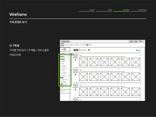 Research Analysis Prototyping Graphic design  WOM Analysis  2012. 10. 16  NAVER me 구독기능 강화  Wireframe  구독 콘텐츠 보기  5) 구독함  ...