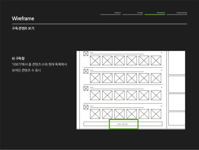 Research Analysis Prototyping Graphic design  WOM Analysis  2012. 10. 16  NAVER me 구독기능 강화  Wireframe  구독 콘텐츠 보기  6) 구독함  ...