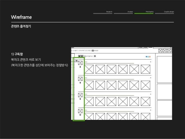 Research Analysis Prototyping Graphic design  WOM Analysis  2012. 10. 16  NAVER me 구독기능 강화  Wireframe  콘텐츠 즐겨찾기  1) 구독함  북...