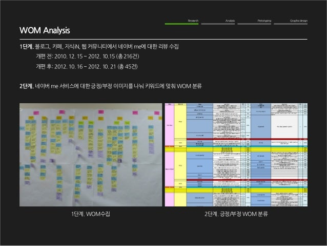 Graphic design  Analysis  Prototyping  Research  WOM Analysis  1단계. 블로그, 카페, 지식iN, 웹 커뮤니티에서 네이버 me에 대한 리뷰 수집  개편 전: 2010. ...