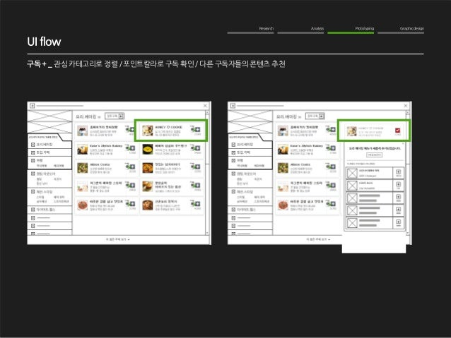Research Analysis Prototyping Graphic design  WOM Analysis  2012. 10. 16  NAVER me 구독기능 강화  구독 + _ 관심 카테고리로 정렬 / 포인트칼라로 구독...