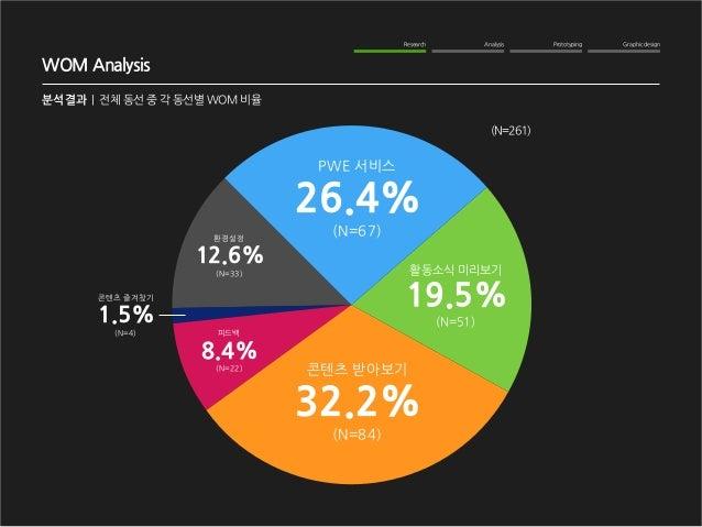 Graphic design  Analysis  Prototyping  Research  WOM Analysis  분석 결과   전체 동선 중 각 동선별 WOM 비율  활동소식 미리보기  (N=51)  19.5%  PWE...
