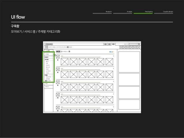 Research Analysis Prototyping Graphic design  WOM Analysis  2012. 10. 16  NAVER me 구독기능 강화  구독함  모아보기 / 서비스별 / 주제별 카테고리화  ...