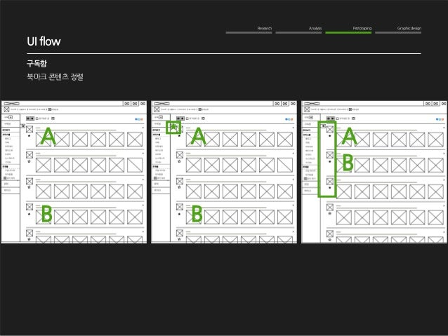 Research Analysis Prototyping Graphic design  WOM Analysis  2012. 10. 16  NAVER me 구독기능 강화  구독함  북마크 콘텐츠 정렬  UI flow  A A ...