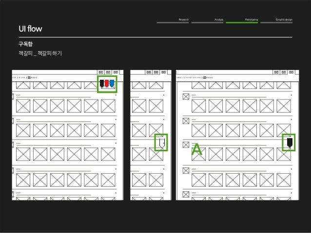 Research Analysis Prototyping Graphic design  WOM Analysis  2012. 10. 16  NAVER me 구독기능 강화  구독함  책갈피 _ 책갈피 하기  UI flow  A