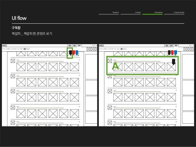 Research Analysis Prototyping Graphic design  WOM Analysis  2012. 10. 16  NAVER me 구독기능 강화  구독함  책갈피 _ 책갈피 한 콘텐츠 보기  UI fl...
