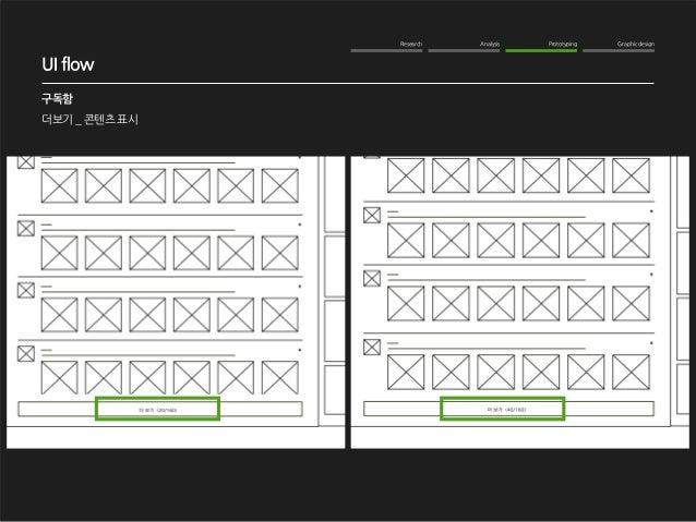 Research Analysis Prototyping Graphic design  WOM Analysis  2012. 10. 16  NAVER me 구독기능 강화  구독함  더보기 _ 콘텐츠 표시  UI flow