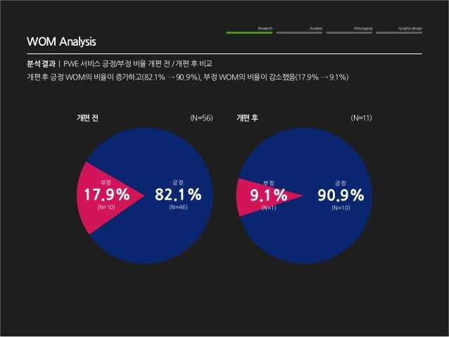 Graphic design  Analysis  Prototyping  Research  WOM Analysis  분석 결과   PWE 서비스 긍정/부정 비율 개편 전 / 개편 후 비교  긍정  (N=46)  82.1% ...