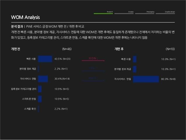 Graphic design  Analysis  Prototyping  Research  WOM Analysis  분석 결과   PWE 서비스 긍정 WOM 개편 전 / 개편 후 비교  개편 전 빠른 사용, 분야별 정보 제...