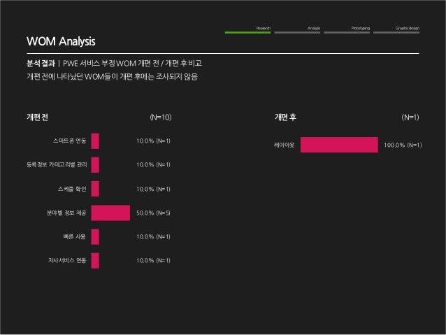 Graphic design  Analysis  Prototyping  Research  WOM Analysis  분석 결과   PWE 서비스 부정 WOM 개편 전 / 개편 후 비교  개편 전에 나타났던 WOM들이 개편 ...