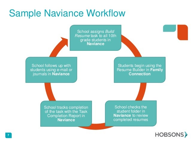 introduction to naviance for higher education