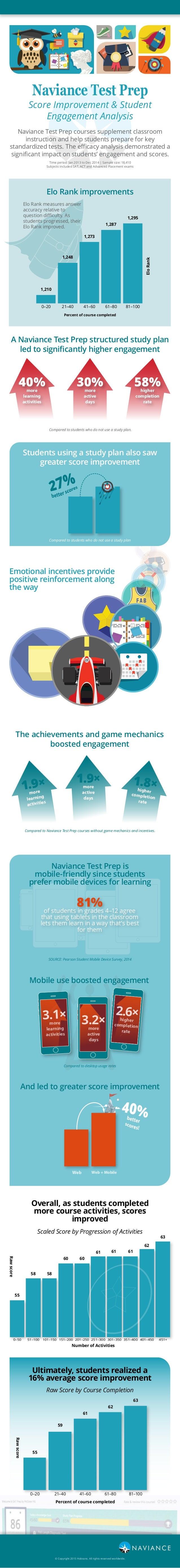 Naviance Test Prep Score Improvement & Student Engagement Analysis A Naviance Test Prep structured study plan led to signi...