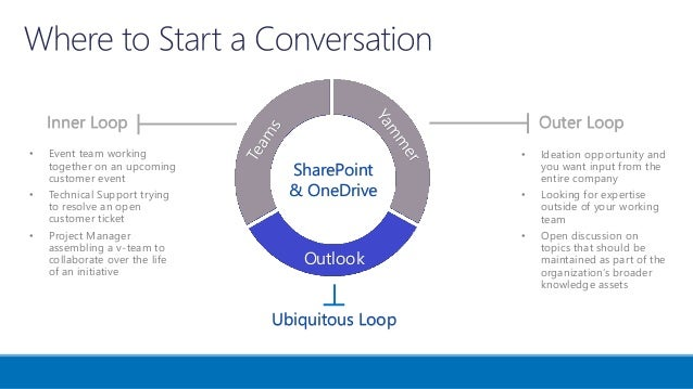 Navigating the Inner and Outer Loops--Effective Office 365