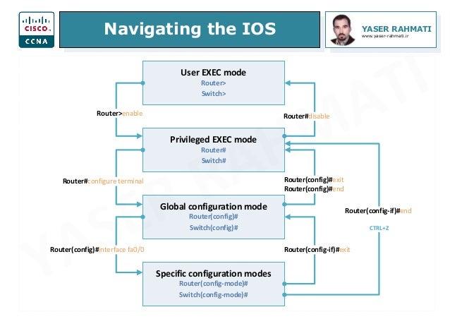 Navigating the IOS YASER RAHMATI www.yaser-rahmati.ir User EXEC mode Router> Switch> Privileged EXEC mode Router# Switch# ...