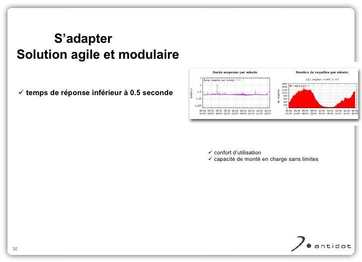 <ul><ul><li>temps de réponse inférieur à 0.5 seconde </li></ul></ul>S'adapter Solution agile et modulaire <ul><ul><li>conf...