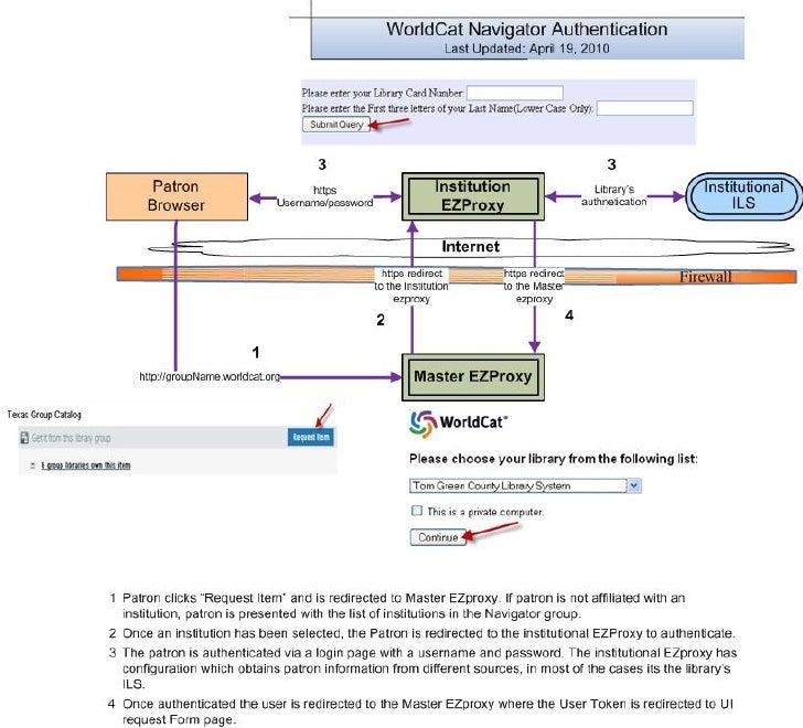 Navigator Authentication Diagram