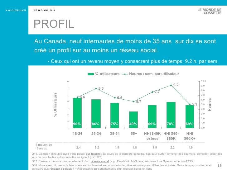 PROFIL Au Canada, neuf internautes de moins de 35 ans  sur dix se sont créé un profil sur au moins un réseau social. - Ceu...
