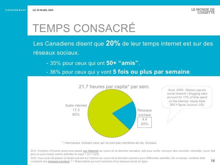 TEMPS CONSACRÉ Les Canadiens disent que  20%  de leur temps internet est sur des réseaux sociaux. -  35% pour ceux qui ont...