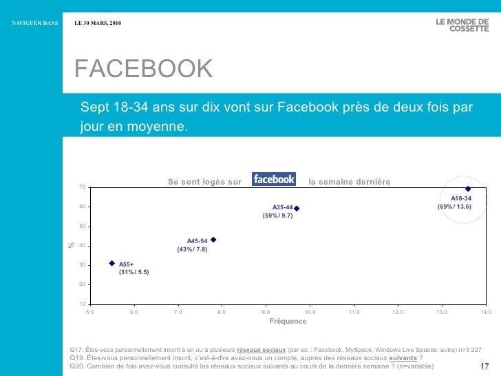 Sept 18-34 ans sur dix vont sur Facebook près de deux fois par jour en moyenne.  FACEBOOK Q17.  Êtes-vous personnellement ...