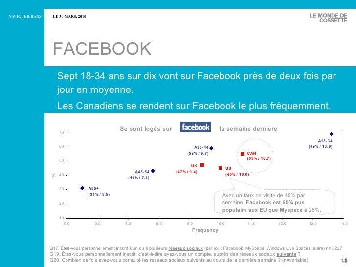 Sept 18-34 ans sur dix vont sur Facebook près de deux fois par jour en moyenne.  Les Canadiens se rendent sur Facebook  le...