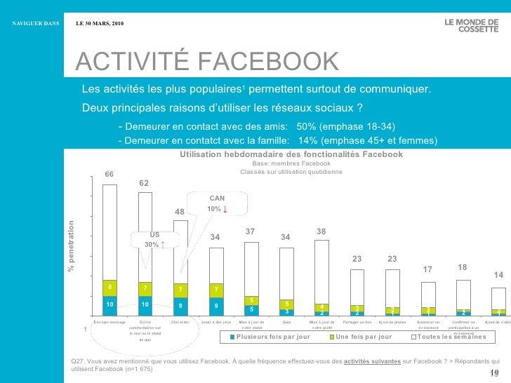 ACTIVITÉ FACEBOOK Les activités les plus populaires 1  permettent surtout de communiquer. Deux principales raisons d'utili...