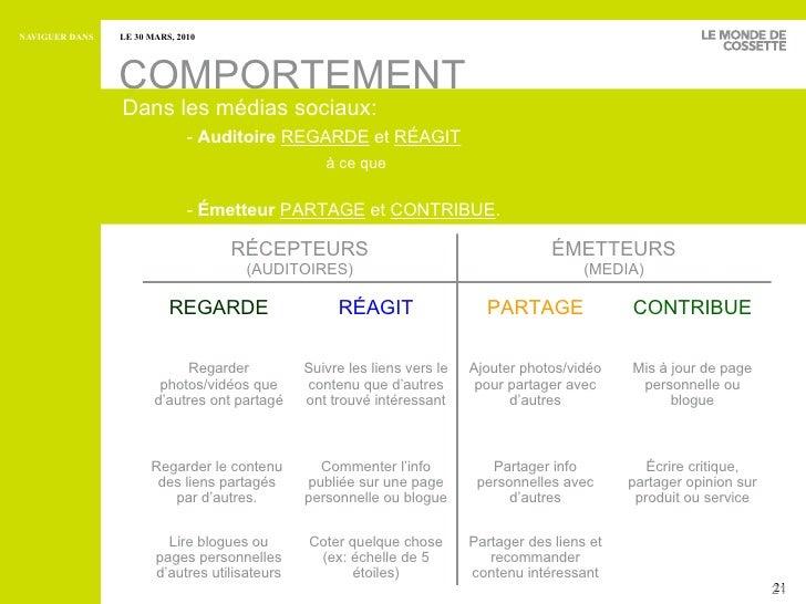 COMPORTEMENT Dans les médias sociaux: -  Auditoire   REGARDE  et  RÉAGIT   à ce que -  Émetteur   PARTAGE  et  CONTRIBUE ....
