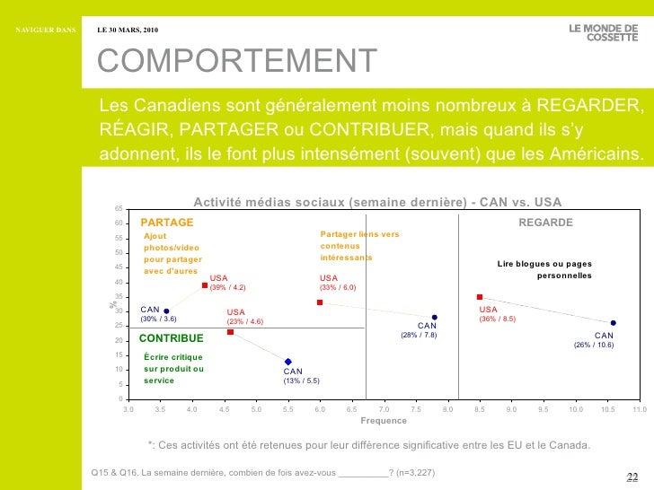 COMPORTEMENT Les Canadiens sont généralement moins nombreux à REGARDER, RÉAGIR, PARTAGER ou CONTRIBUER, mais quand ils s'y...