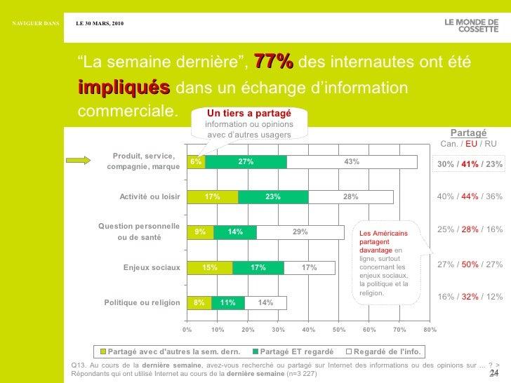 """<ul><ul><li>"""" La semaine dernière"""",   77%   des internautes ont été  impliqués  dans un échange d'information commerciale...."""