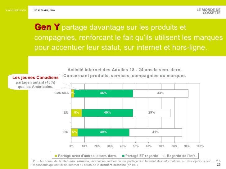 <ul><ul><li>Gen Y   partage davantage sur les produits et compagnies, renforcant le fait qu'ils utilisent les marques pour...