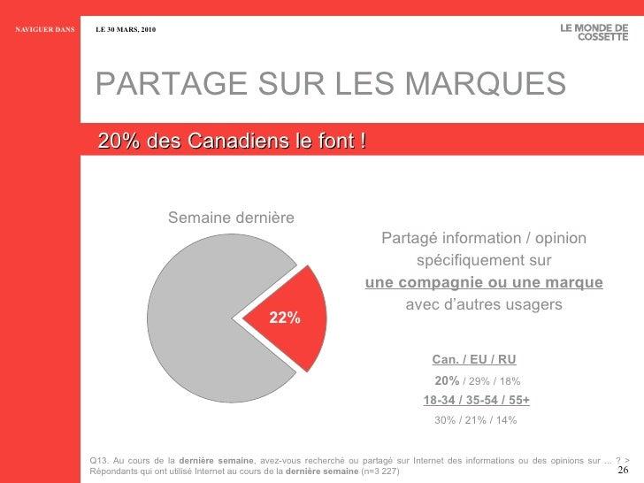 PARTAGE SUR LES MARQUES 20% des Canadiens le font ! 20%  / 29% / 18% Can. / EU / RU Semaine dernière Partagé information /...
