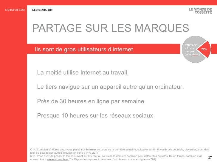 PARTAGE SUR LES MARQUES Ils sont de gros utilisateurs d'internet 3.2h Q14. Combien d'heures avez-vous pass é  sur Internet...