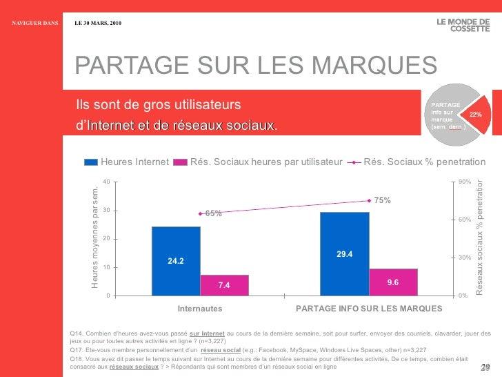 PARTAGE SUR LES MARQUES Ils sont de gros utilisateurs d' Internet et de réseaux sociaux . Q14.  Combien d'heures avez-vous...