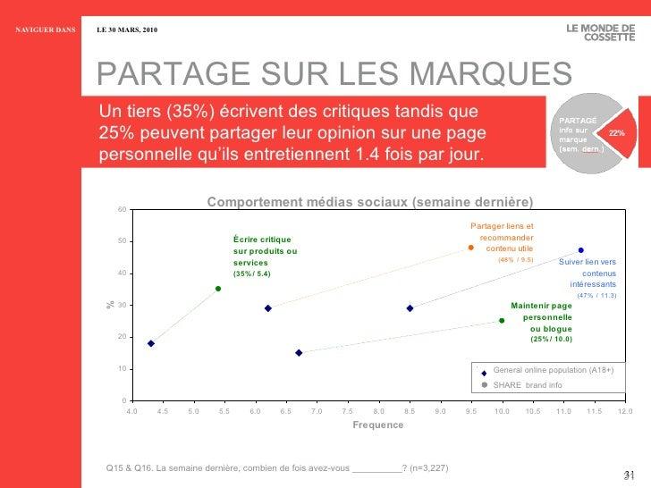 PARTAGE SUR LES MARQUES Un tiers (35%) écrivent des critiques tandis que 25% peuvent partager leur opinion sur une page pe...