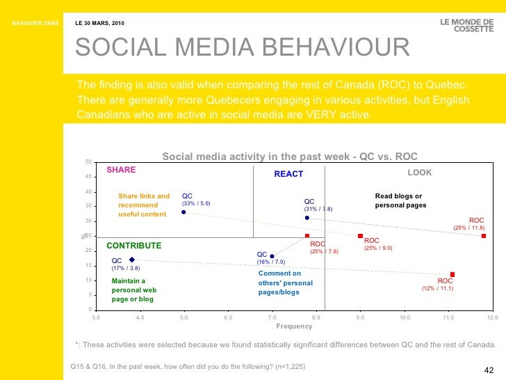 SOCIAL MEDIA BEHAVIOUR The finding is also valid when comparing the rest of Canada (ROC) to Quebec.  There are generally m...