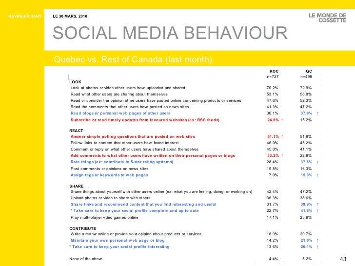 SOCIAL MEDIA BEHAVIOUR Quebec vs. Rest of Canada (last month)