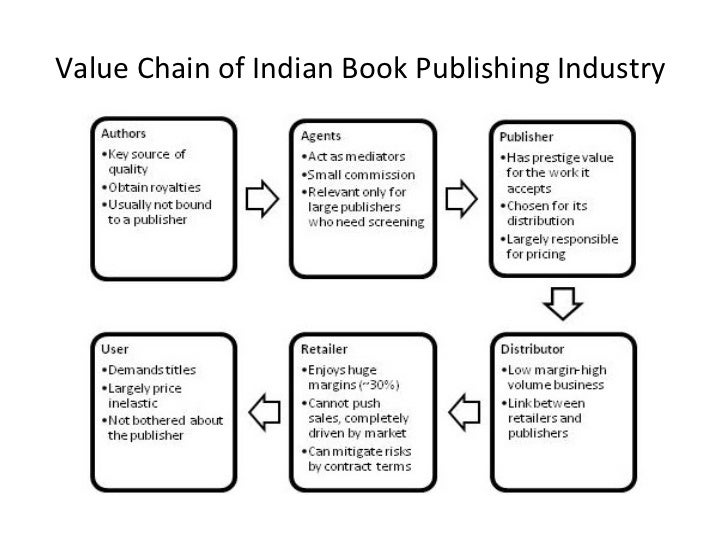 will technology save the publishing industry The industry navigated some rough waters in the recession, but it's mostly  his  fans) buy the book, it will certainly be a bounty for his publisher.