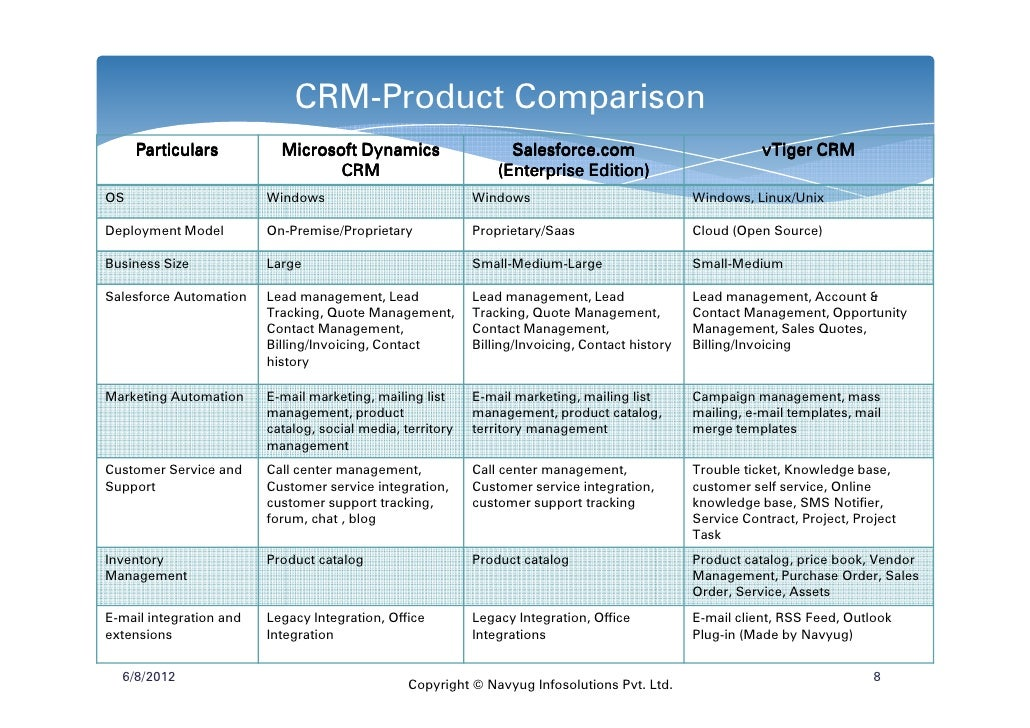 crm comparison Customer relationship management (crm) software can help businesses foster  two dogs in file cabinet crm erp comparison similar pairs.