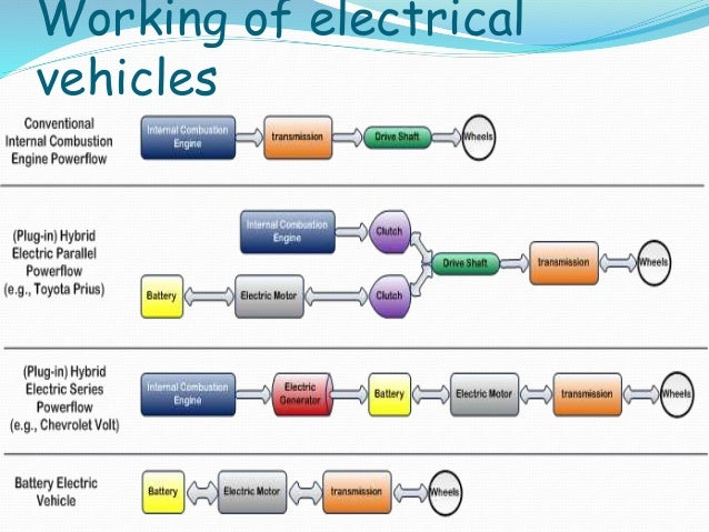 plug in hybrid electrical vehicals seminar ppt by MD NAWAZ