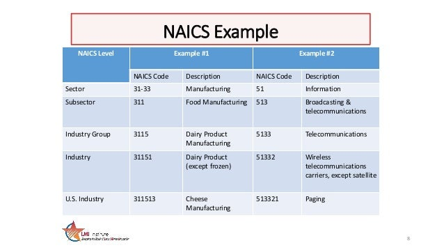 Image result for naics example