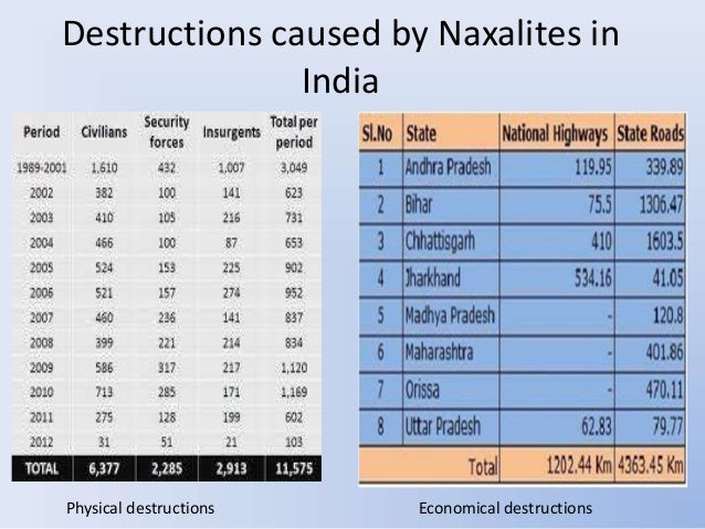 causes solution to naxalism in india Naxalism : essay on the polities of terrorism in india once the hub of continental and asian political scenario, our country has been fast losing its place of pride in shaping the policies of the region call it a shift in priority or fall in the qualitative aptitude, our politicians have lost .