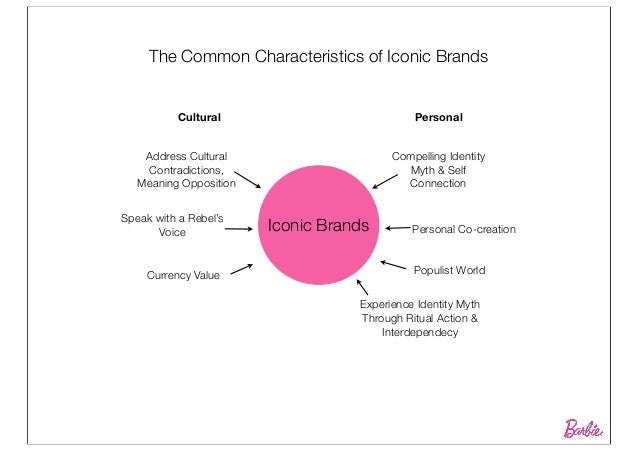 iconic brands dissertation I am currently trying to write my final year dissertation and the topic that i have chosen is on branding and the creation of iconic brands is it possible to create.