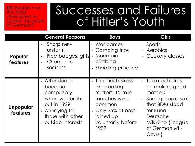 hitler youth essay thesis The hitler youth movement started not long after hitler came into power the nazis wanted great control over the youth and did whatever it took to get that control.